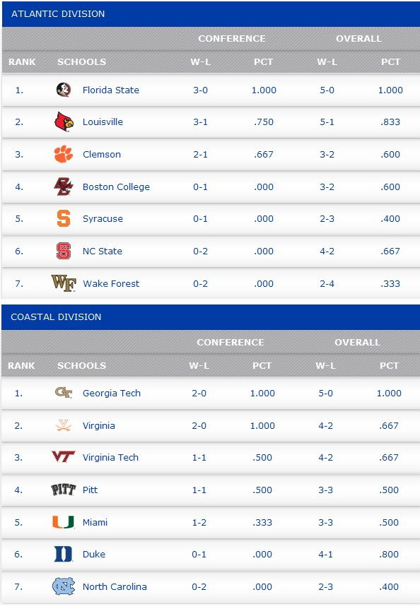 acc_standings_oct-10-2014