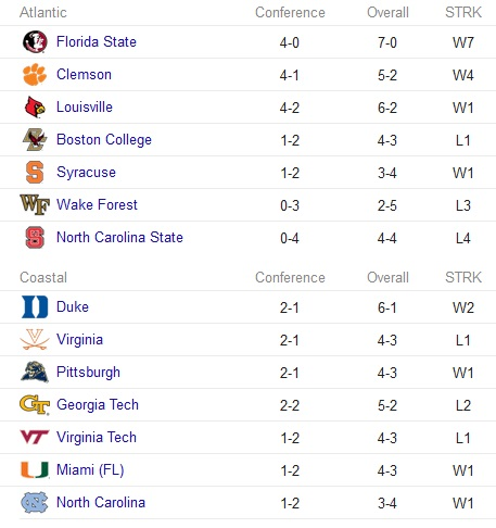acc_standings_oct-23-2014