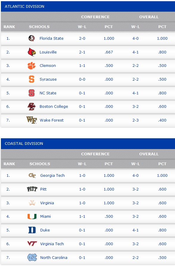 acc_standings_oct-3-2014