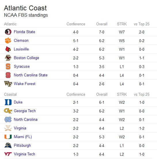 acc_standings_oct-30-2014
