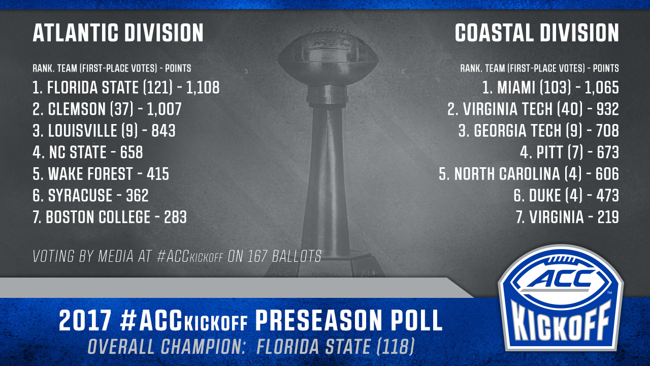 ACC Football Preseason Media Poll Released