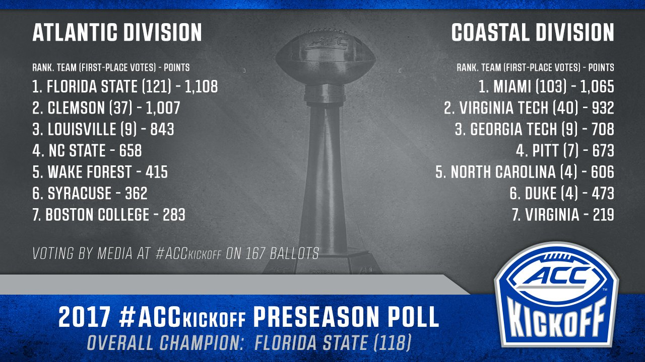 BC picked last in its division in ACC preseason poll